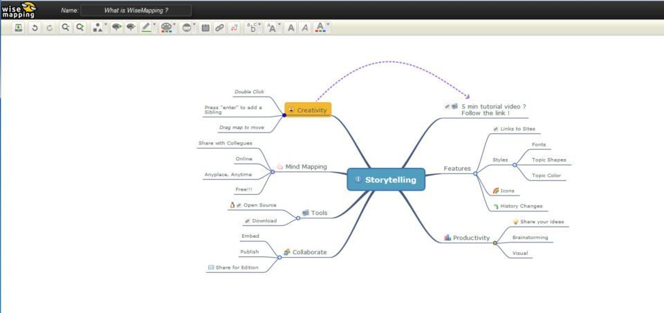 Mind Map von Wise Mapping