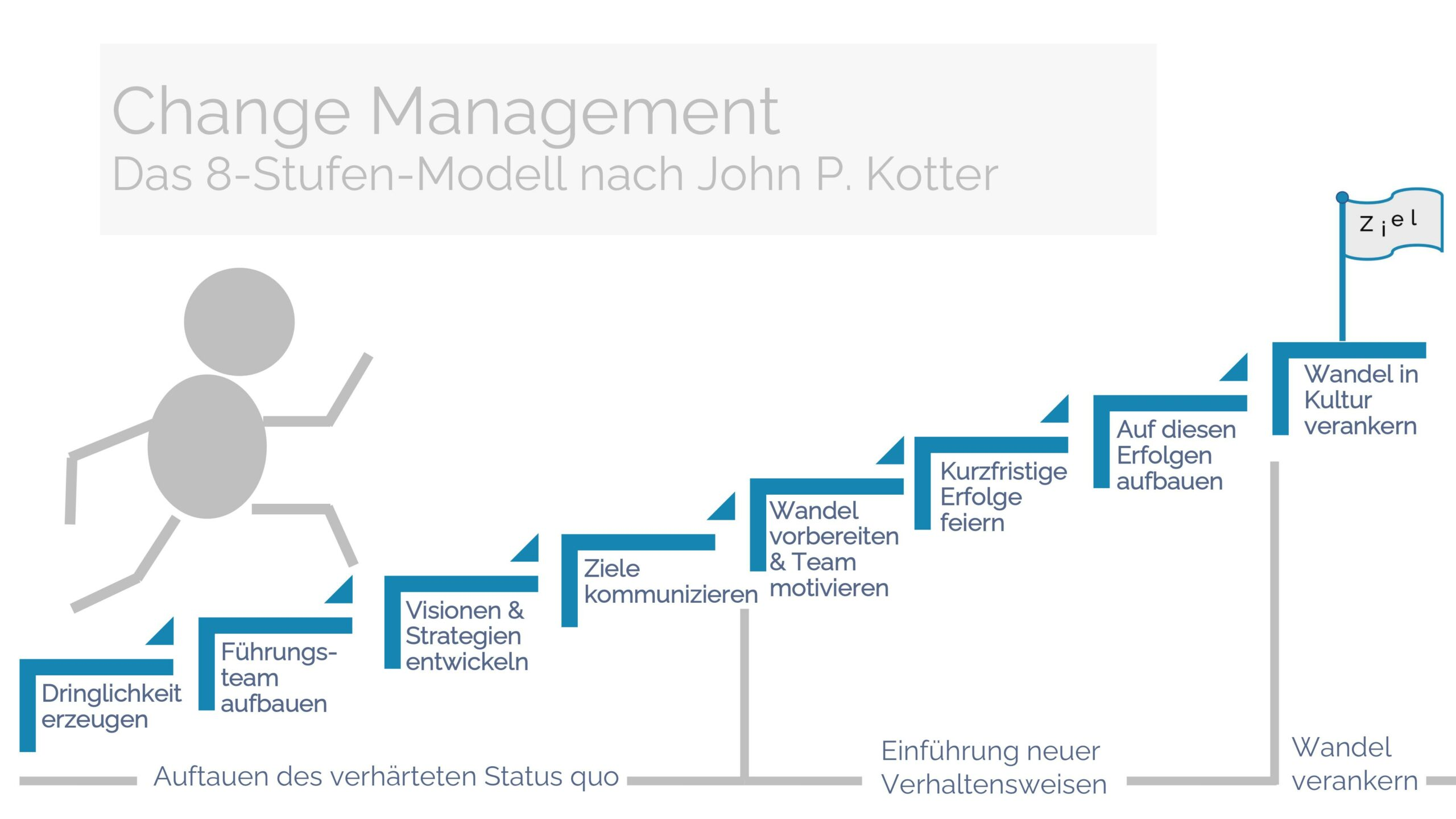Change Management nach John P. Kotter